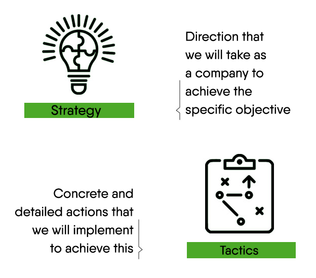 Difference between tactics and strategy in customer loyalty