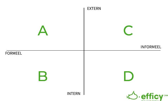 types bedrijfscommunicatie matrix