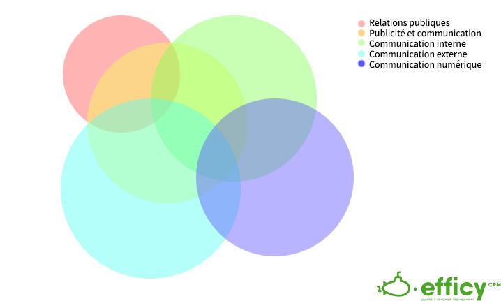 types de communication d'entreprise
