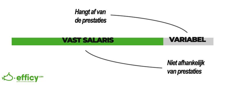 Vast Variabel salaris
