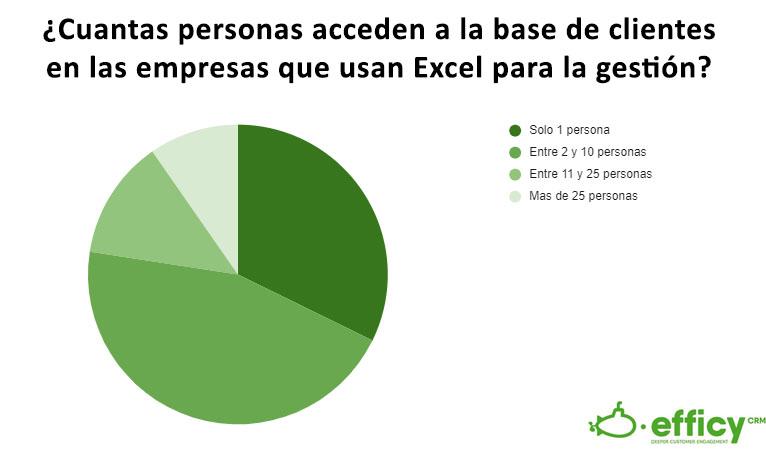 Como son las empresas que prefieren Excel a CRM