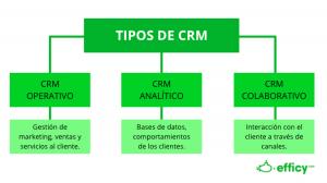 tipos crm: operativo, analítico y colaborativo