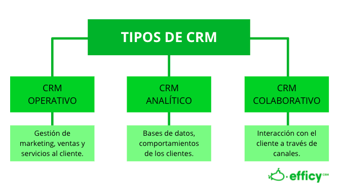 tipos crm
