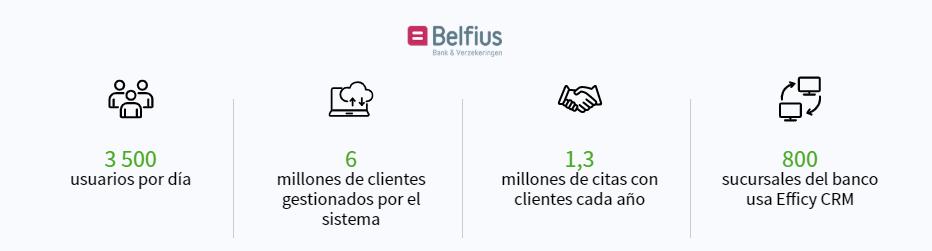 Ejemplos de empresas que utilizan CRM - Belfius Bank