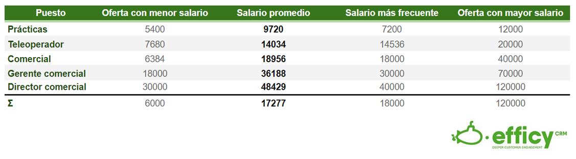 salarios comerciales en españa