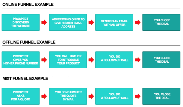 Types Sales Funnels