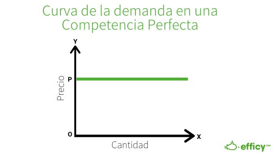 curva de la demanda en una competencia perfecta