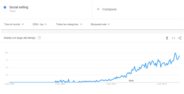 Social Selling Search