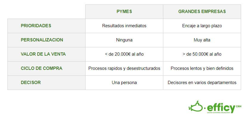 Diferencias de procesos entre grandes empresas y pymes
