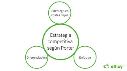 Porter Competitive Strategy -Estrategia competitiva Porter
