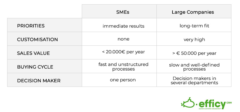 difference-processes-big-business-sme