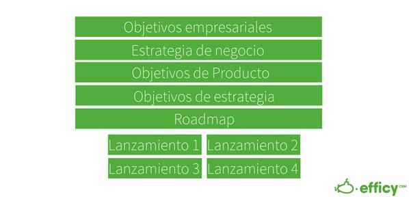 proceso roadmap