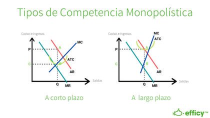 types of monopolistic competition