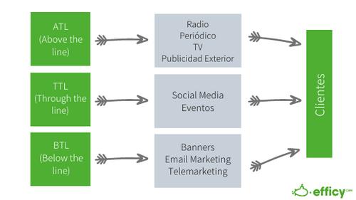 Tipos de Publicidad - Types of Adds