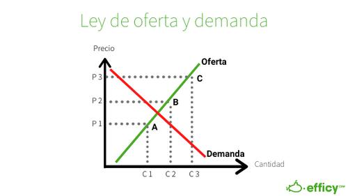 ley de la oferta y demanda