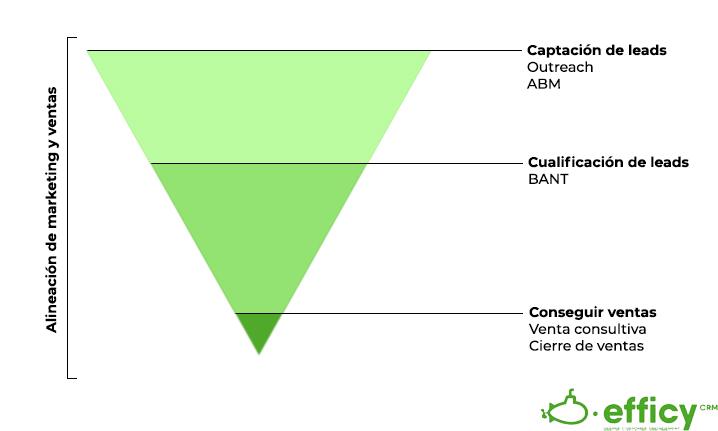 plan de ventas y marketing para grandes empresas