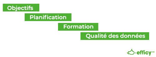 customer relationship management etapes