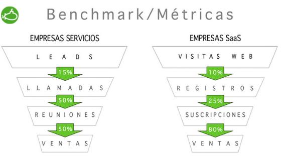 Benchmark metricas excel flujo de caja