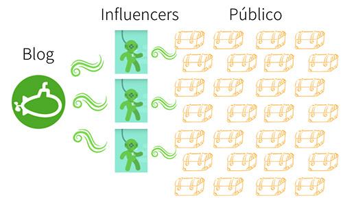proceso de influencers