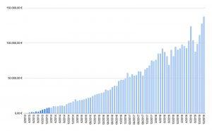 acumbamail-facturacion-grafica2