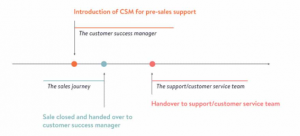 cms support