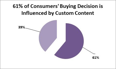 consumers buying