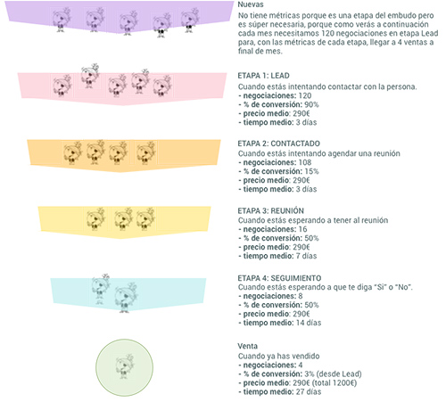 metricas de embudo de ventas para informe de ventas