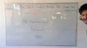 nuestro plan de marketing online guia