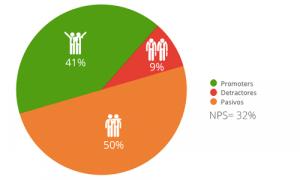 puntuacion net promoter score