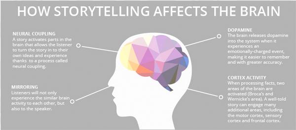 Storytelling lo que nos decimos en el cerebro