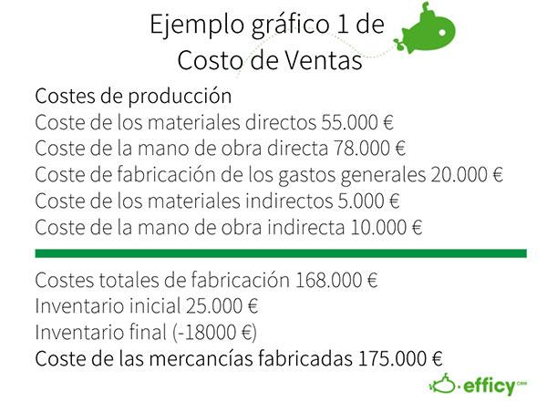 costo de venta formula 1