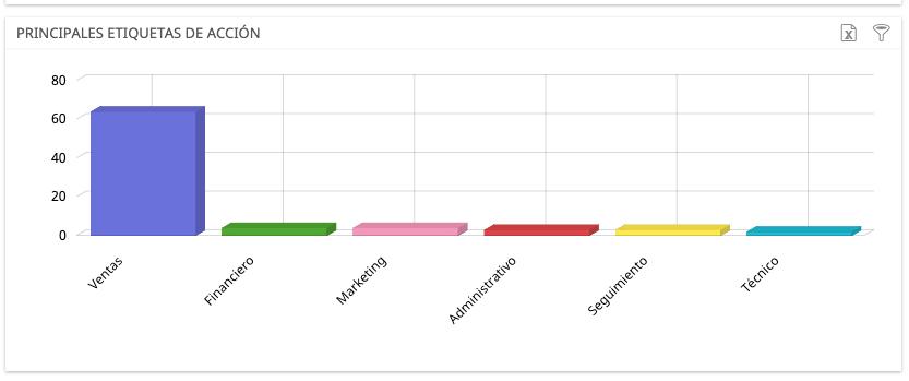 informe de tareas por subcategoria
